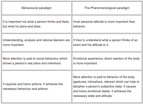 the theories systems and paradigm of psychology Psychological theories of crime when examining psychological theories of crime, one must be cognizant of the three major theories  the first is psychodynamic theory , which is centered on the notion that an individual's early childhood experience influences his or her likelihood for committing future crimes.